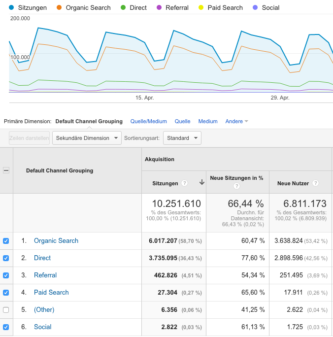 google analytics nach channels